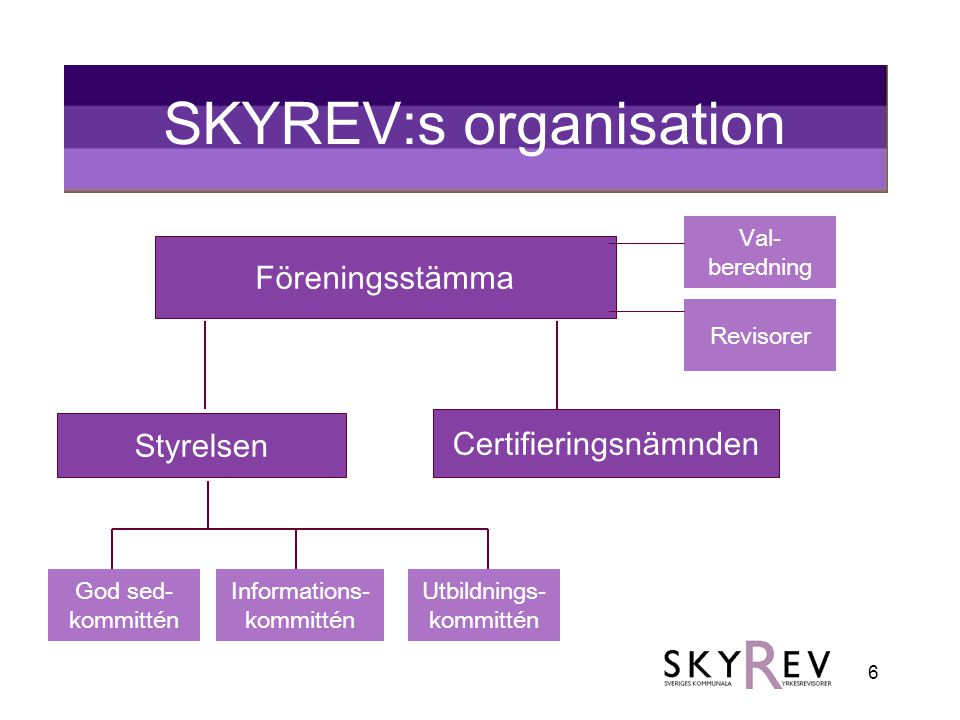 6 SKYREV:s organisation Föreningsstämma Styrelsen Certifieringsnämnden God sed- kommittén Informations- kommittén Utbildnings- kommittén Val- berednin