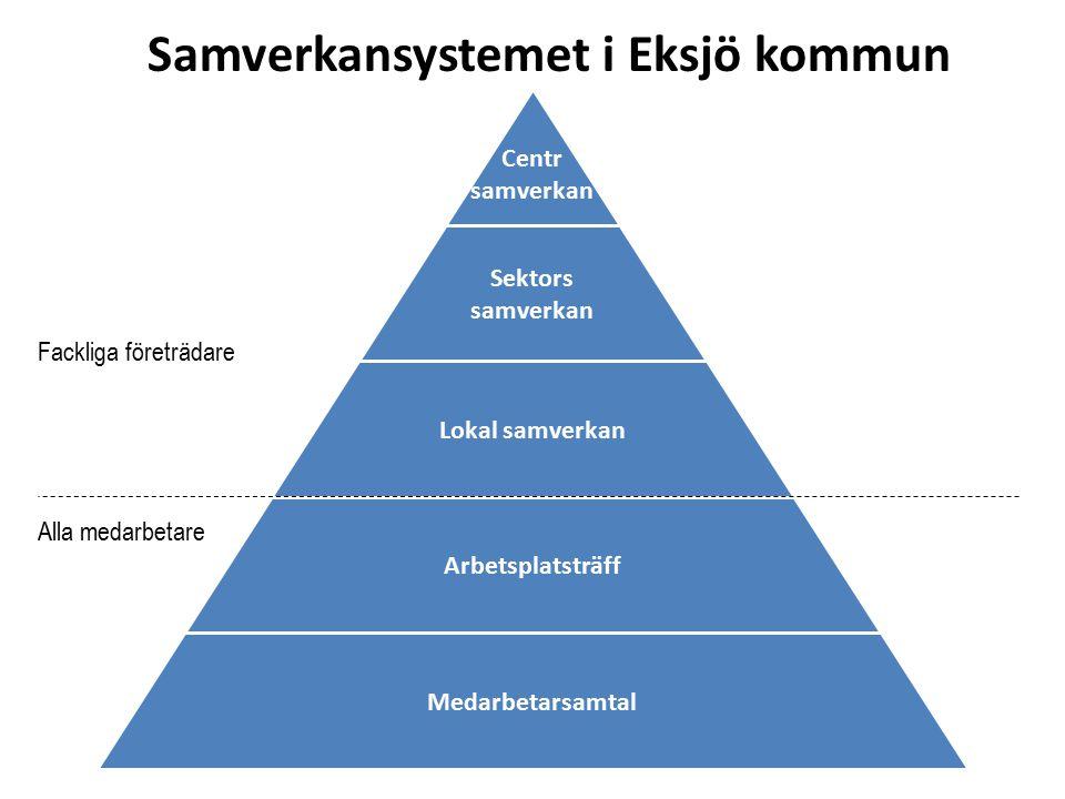 Samverkansystemet i Eksjö kommun Centr samverkan Sektors samverkan Lokal samverkan Arbetsplatsträff Medarbetarsamtal Alla medarbetare Fackliga företrä