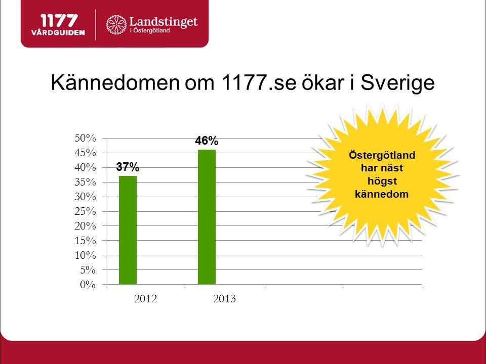 Kännedomen om 1177.se ökar i Sverige Östergötland har näst högst kännedom