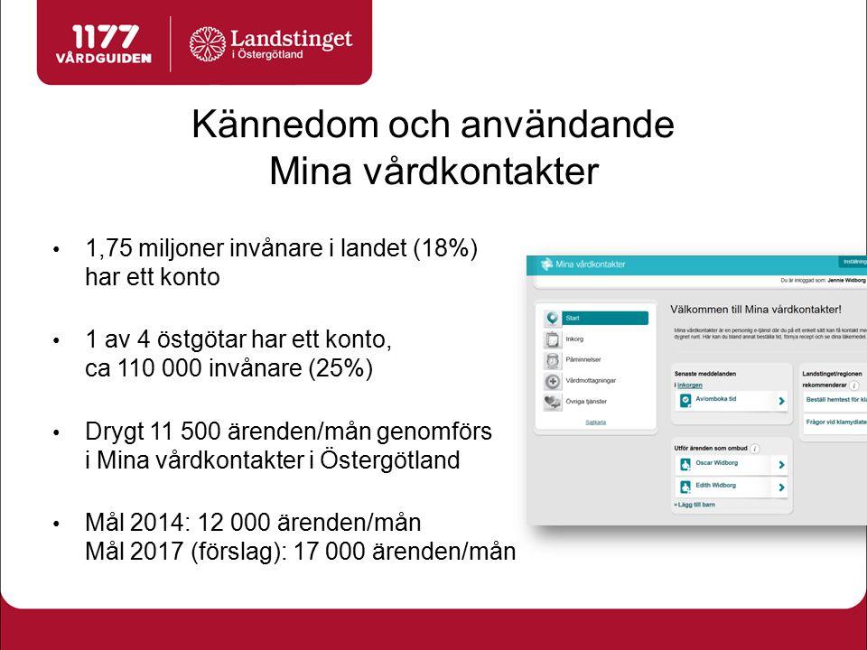 Kännedom och användande Mina vårdkontakter 1,75 miljoner invånare i landet (18%) har ett konto 1 av 4 östgötar har ett konto, ca 110 000 invånare (25%