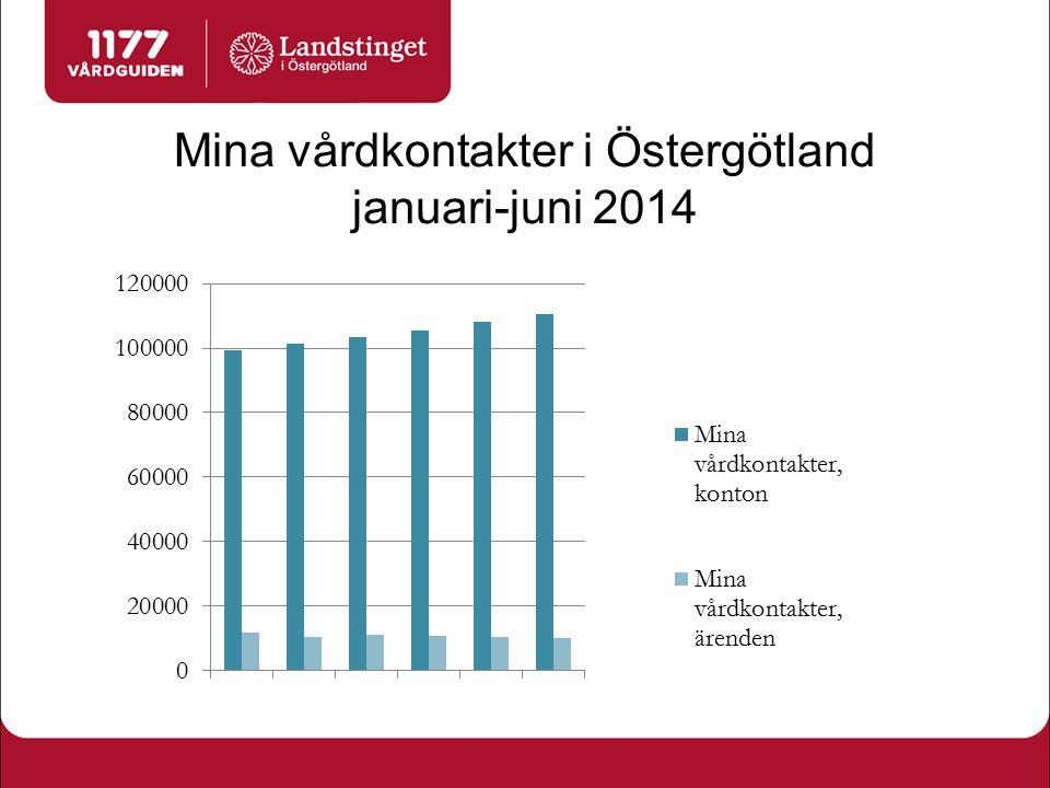 Mina vårdkontakter i Östergötland januari-juni 2014