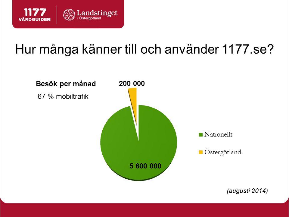 Hur många känner till och använder 1177.se? (augusti 2014) 67 % mobiltrafik