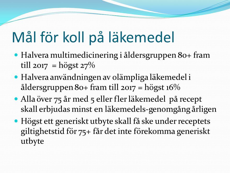 Mål för koll på läkemedel Halvera multimedicinering i åldersgruppen 80+ fram till 2017 = högst 27% Halvera användningen av olämpliga läkemedel i åldersgruppen 80+ fram till 2017 = högst 16% Alla över 75 år med 5 eller fler läkemedel på recept skall erbjudas minst en läkemedels-genomgång årligen Högst ett generiskt utbyte skall få ske under receptets giltighetstid för 75+ får det inte förekomma generiskt utbyte
