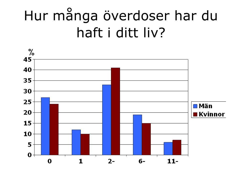 Hur många överdoser har du haft i ditt liv? %