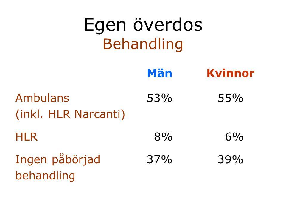 Egen överdos Behandling MänKvinnor Ambulans (inkl. HLR Narcanti) HLR Ingen påbörjad behandling 53% 8% 37% 55% 6% 39%