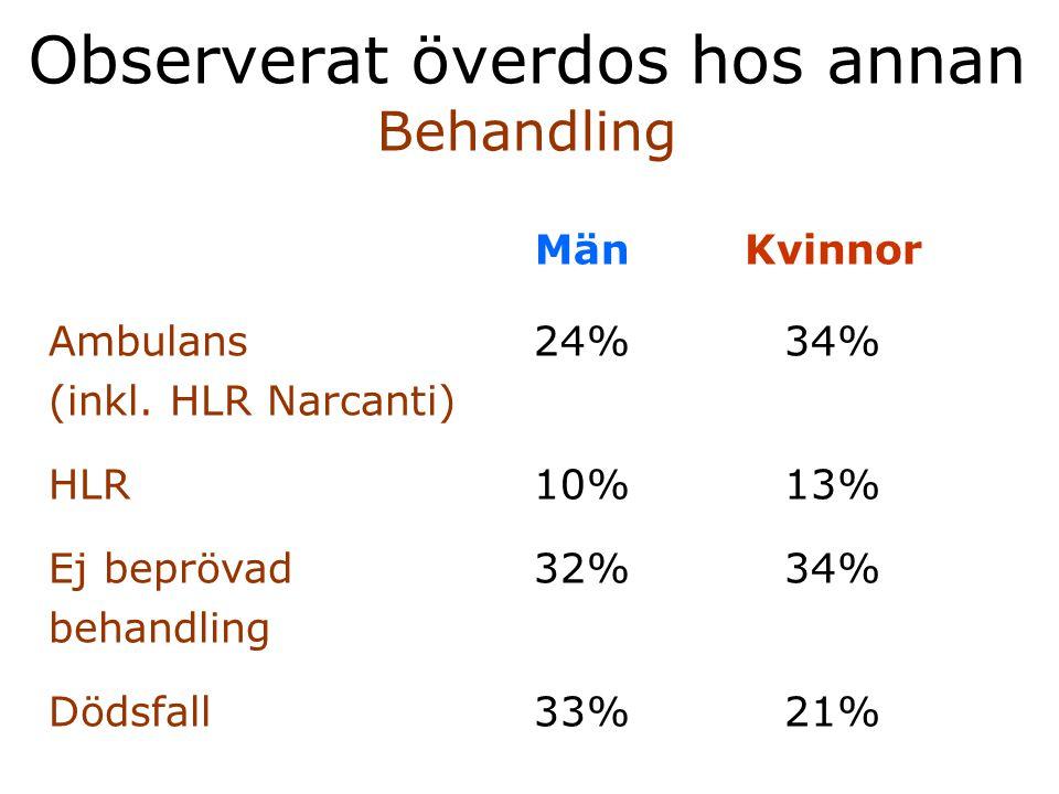 Observerat överdos hos annan Behandling MänKvinnor Ambulans (inkl. HLR Narcanti) HLR Ej beprövad behandling Dödsfall 24% 10% 32% 33% 34% 13% 34% 21%