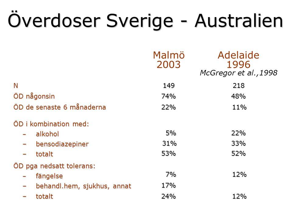 Överdoser Sverige - Australien Malmö 2003 Adelaide 1996 McGregor et al.,1998 N ÖD någonsin ÖD de senaste 6 månaderna 14974%22%21848% 11% 11% ÖD i komb