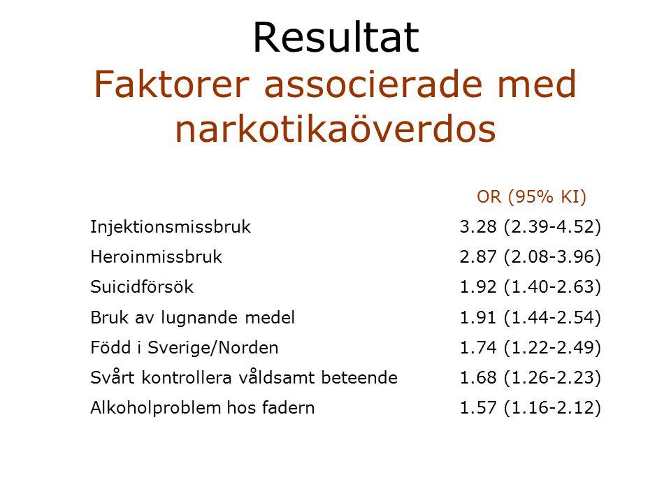 Resultat Faktorer associerade med narkotikaöverdos OR (95% KI) Injektionsmissbruk3.28 (2.39-4.52) Heroinmissbruk2.87 (2.08-3.96) Suicidförsök1.92 (1.4