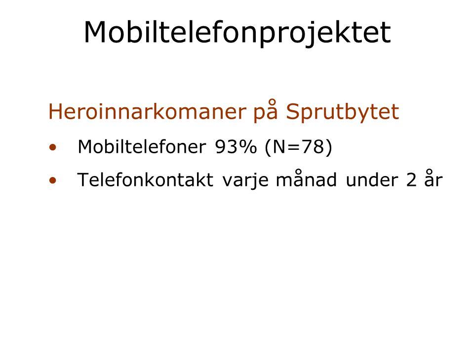 Heroinnarkomaner på Sprutbytet Mobiltelefoner 93% (N=78) Telefonkontakt varje månad under 2 år Mobiltelefonprojektet