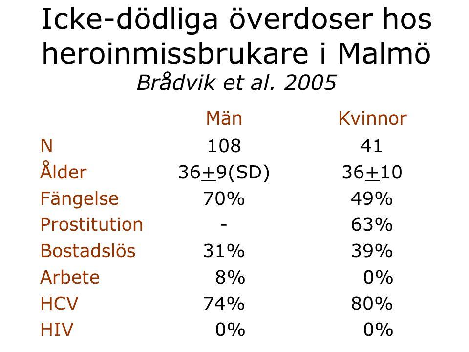 Icke-dödliga överdoser hos heroinmissbrukare i Malmö Brådvik et al. 2005 MänKvinnor N Ålder Fängelse Prostitution Bostadslös Arbete HCV HIV 108 36+9(S