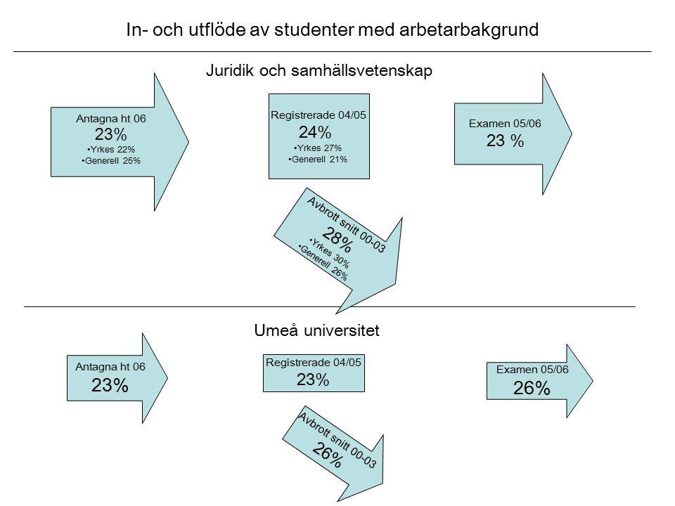 Antagna ht 06 23% Yrkes 22% Generell 25% Juridik och samhällsvetenskap Antagna ht 06 23% Examen 05/06 26% Umeå universitet In- och utflöde av studenter med arbetarbakgrund Avbrott snitt 00-03 28% Yrkes 30% Generell 26% Avbrott snitt 00-03 26% Registrerade 04/05 24% Yrkes 27% Generell 21% Registrerade 04/05 23% Examen 05/06 23 %