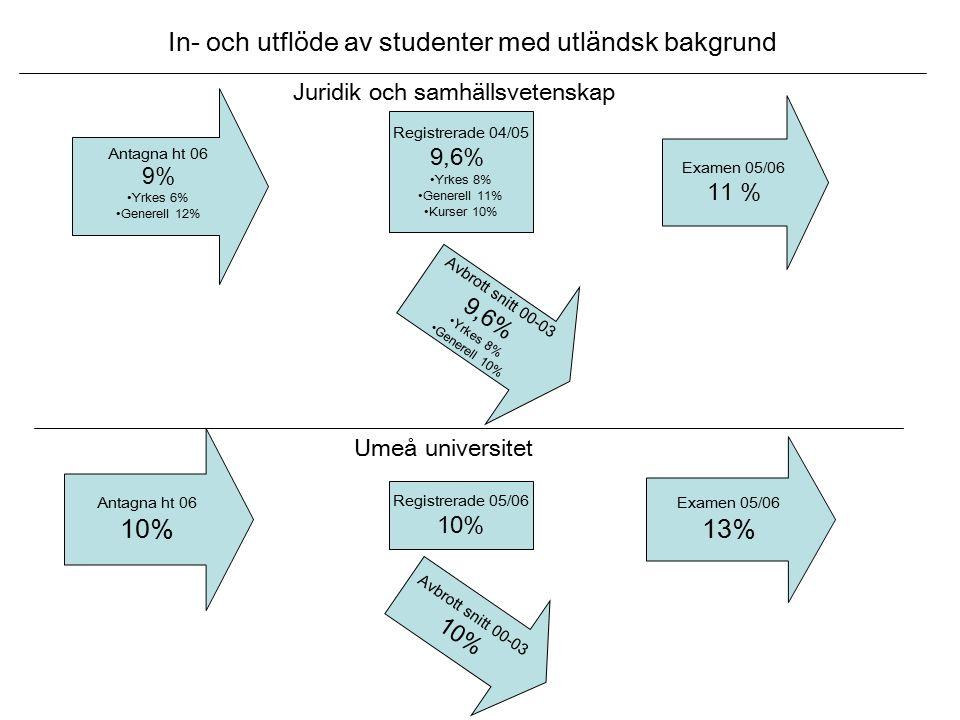 Antagna ht 06 9% Yrkes 6% Generell 12% Juridik och samhällsvetenskap In- och utflöde av studenter med utländsk bakgrund Avbrott snitt 00-03 9,6% Yrkes 8% Generell 10% Registrerade 04/05 9,6% Yrkes 8% Generell 11% Kurser 10% Examen 05/06 11 % Antagna ht 06 10% Examen 05/06 13% Umeå universitet Avbrott snitt 00-03 10% Registrerade 05/06 10%
