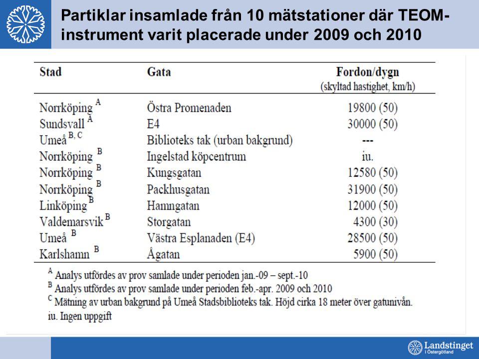 Partiklar insamlade från 10 mätstationer där TEOM- instrument varit placerade under 2009 och 2010