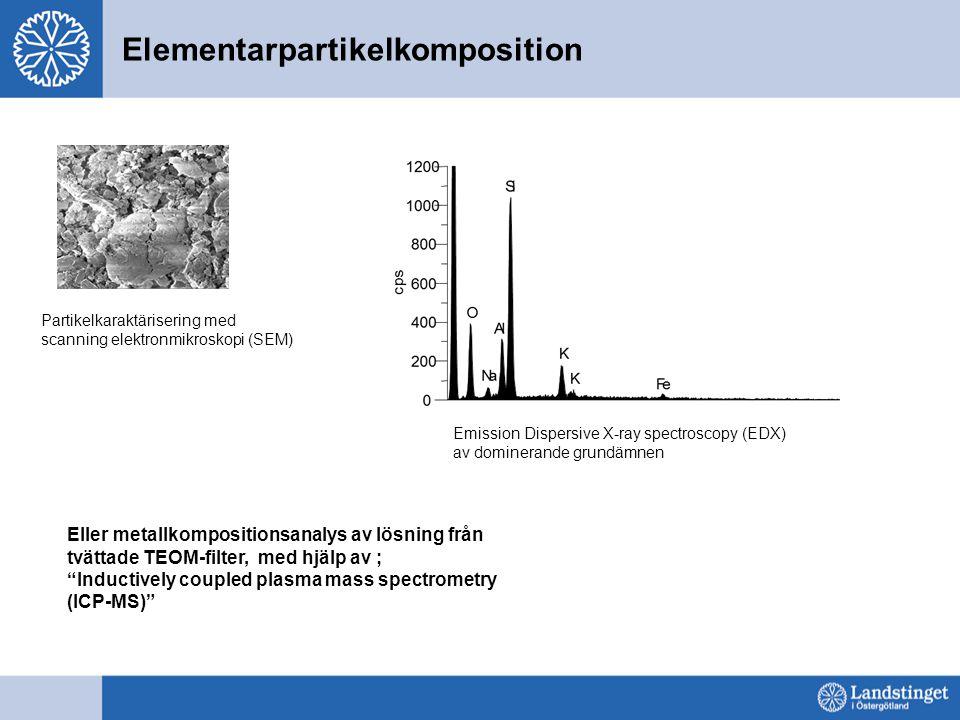 Elementarpartikelkomposition Partikelkaraktärisering med scanning elektronmikroskopi (SEM) Emission Dispersive X-ray spectroscopy (EDX) av dominerande grundämnen Eller metallkompositionsanalys av lösning från tvättade TEOM-filter, med hjälp av ; Inductively coupled plasma mass spectrometry (ICP-MS)
