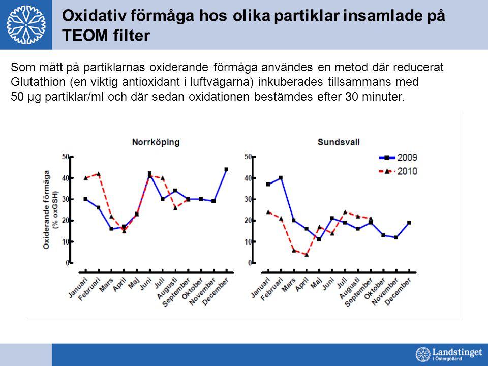Oxidativ förmåga hos olika partiklar insamlade på TEOM filter Som mått på partiklarnas oxiderande förmåga användes en metod där reducerat Glutathion (