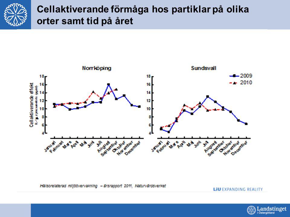 Cellaktiverande förmåga hos partiklar på olika orter samt tid på året