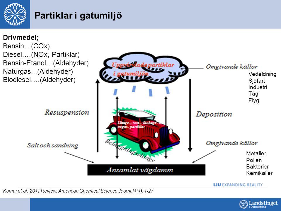 Partiklar i gatumiljö Vedeldning Sjöfart Industri Tåg Flyg Metaller Pollen Bakterier Kemikalier Drivmedel; Bensin…(COx) Diesel….(NOx, Partiklar) Bensin-Etanol…(Aldehyder) Naturgas...(Aldehyder) Biodiesel….(Aldehyder) Kumar et al.