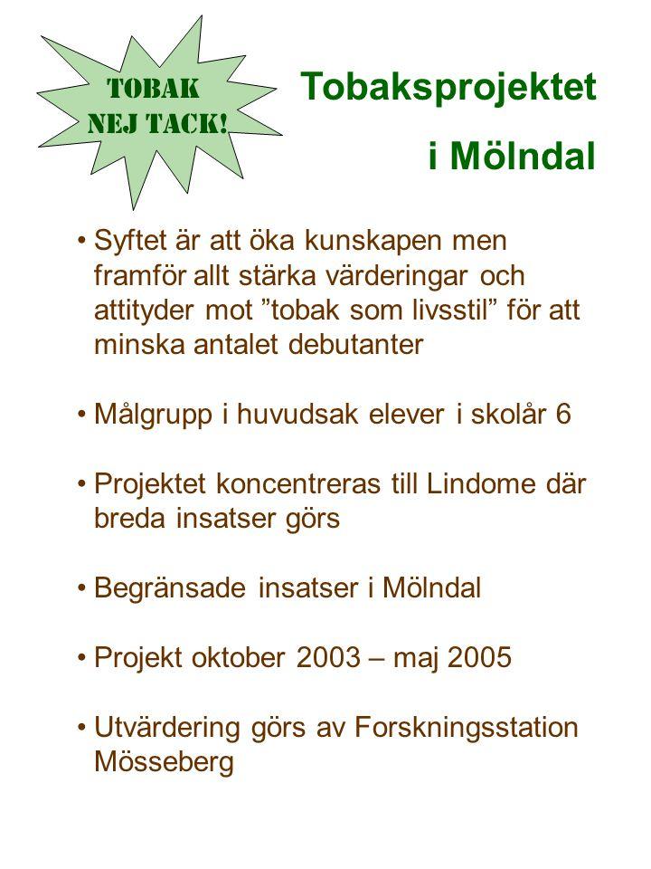 Tobaksprojektet i Mölndal Syftet är att öka kunskapen men framför allt stärka värderingar och attityder mot tobak som livsstil för att minska antalet debutanter Målgrupp i huvudsak elever i skolår 6 Projektet koncentreras till Lindome där breda insatser görs Begränsade insatser i Mölndal Projekt oktober 2003 – maj 2005 Utvärdering görs av Forskningsstation Mösseberg Tobak Nej tack!