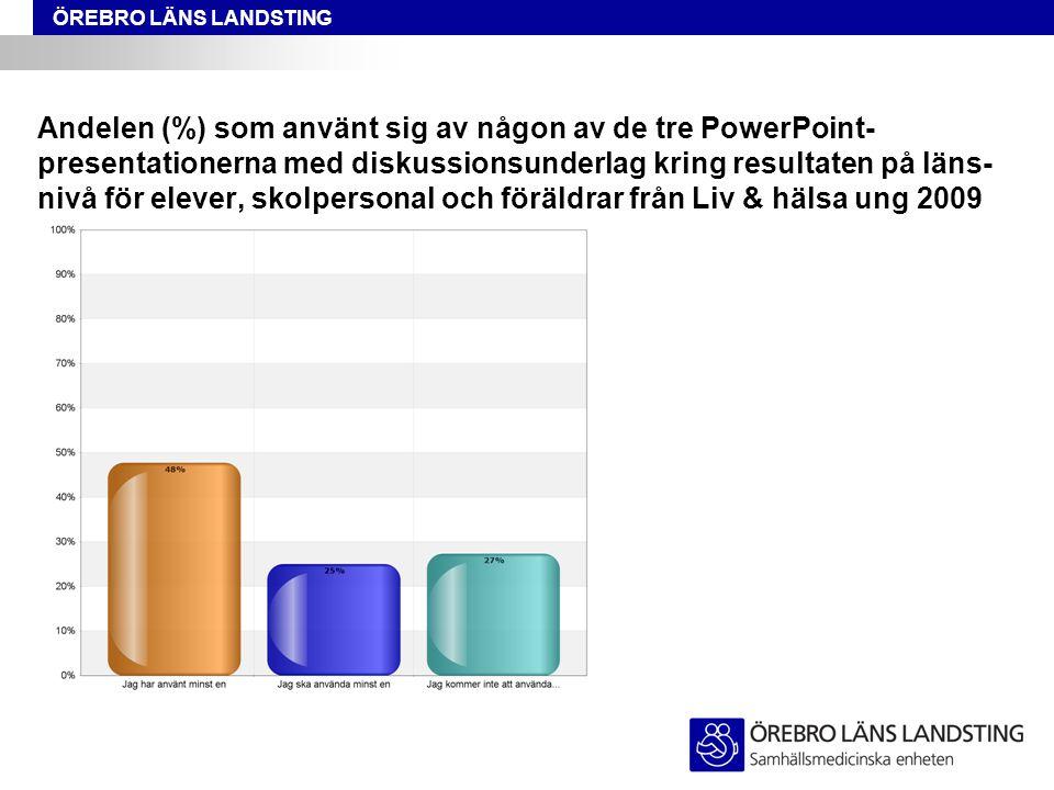 ÖREBRO LÄNS LANDSTING Andelen (%) som använt sig av någon av de tre PowerPoint- presentationerna med diskussionsunderlag kring resultaten på läns- nivå för elever, skolpersonal och föräldrar från Liv & hälsa ung 2009