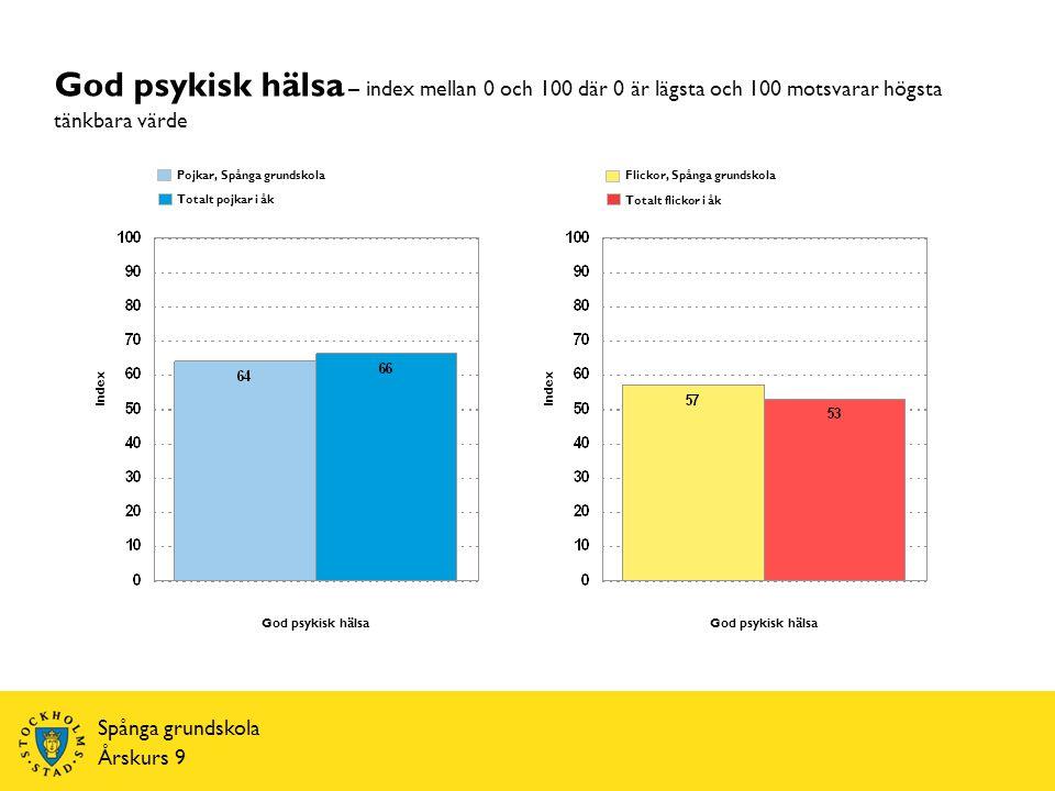 Index Totalt pojkar i åk Spånga grundskola Årskurs 9 Pojkar, Index Totalt flickor i åk Spånga grundskola Flickor, God psykisk hälsa – index mellan 0 och 100 där 0 är lägsta och 100 motsvarar högsta tänkbara värde God psykisk hälsa
