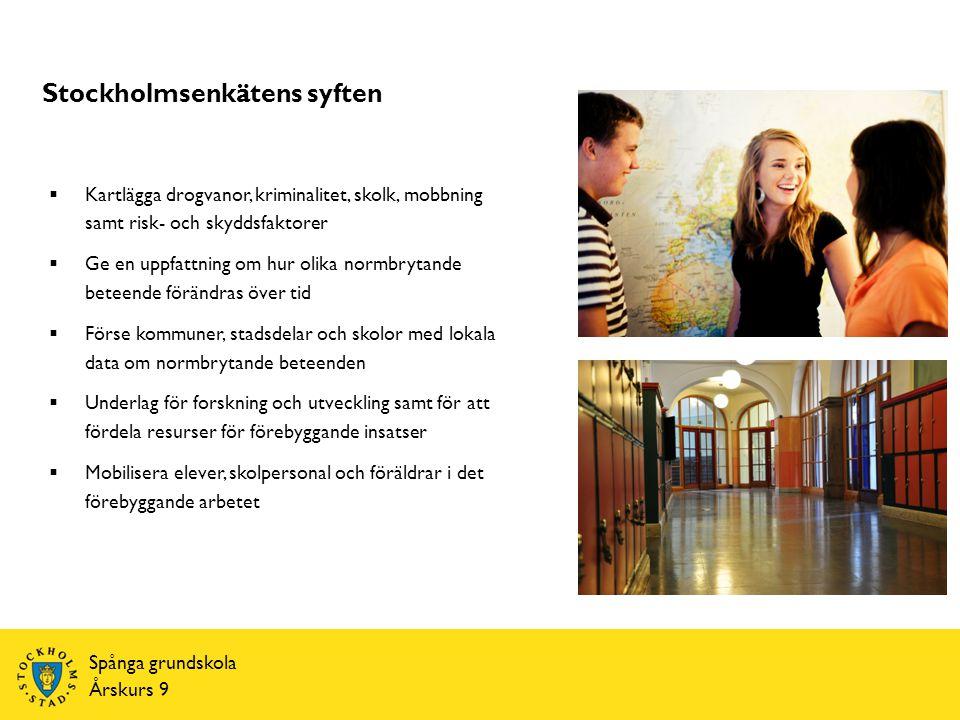 Spånga grundskola Årskurs 9 Stockholmsenkätens syften  Kartlägga drogvanor, kriminalitet, skolk, mobbning samt risk- och skyddsfaktorer  Ge en uppfattning om hur olika normbrytande beteende förändras över tid  Förse kommuner, stadsdelar och skolor med lokala data om normbrytande beteenden  Underlag för forskning och utveckling samt för att fördela resurser för förebyggande insatser  Mobilisera elever, skolpersonal och föräldrar i det förebyggande arbetet