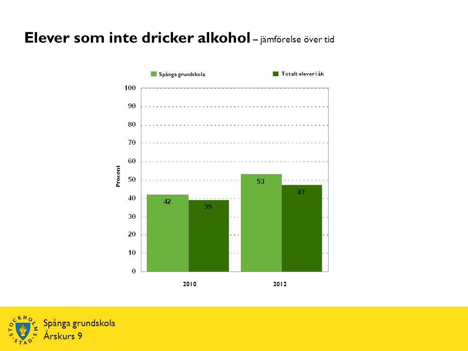Årskurs 9 Elever som inte dricker alkohol – jämförelse över tid Procent Totalt elever i åk Spånga grundskola 20102012
