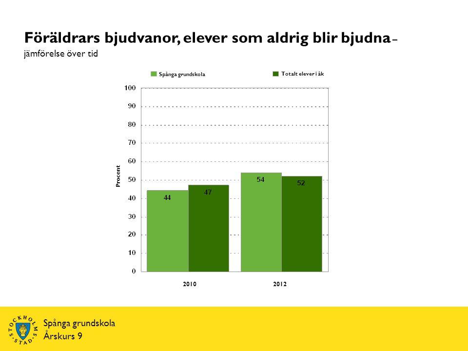 Spånga grundskola Årskurs 9 Procent Totalt elever i åk Spånga grundskola Föräldrars bjudvanor, elever som aldrig blir bjudna – jämförelse över tid 20102012