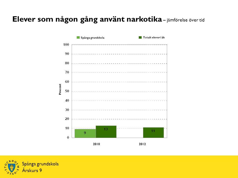 Spånga grundskola Årskurs 9 Procent Totalt elever i åk Spånga grundskola Elever som någon gång använt narkotika – jämförelse över tid 20102012