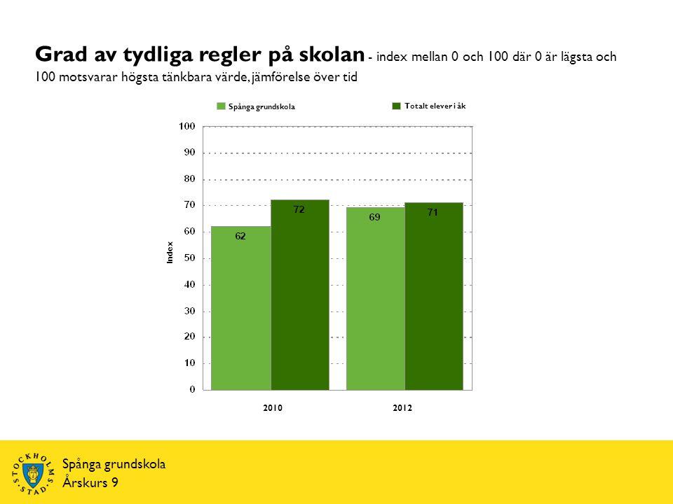 Spånga grundskola Årskurs 9 Index Totalt elever i åk Spånga grundskola Grad av tydliga regler på skolan - index mellan 0 och 100 där 0 är lägsta och 100 motsvarar högsta tänkbara värde, jämförelse över tid 20102012