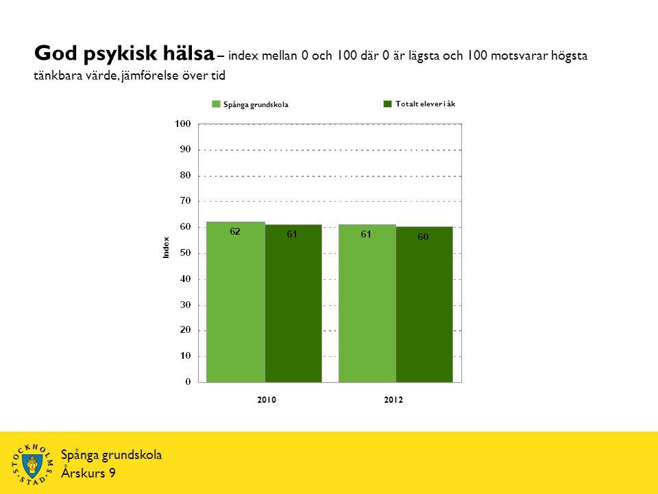 Spånga grundskola Årskurs 9 Index Totalt elever i åk Spånga grundskola God psykisk hälsa – index mellan 0 och 100 där 0 är lägsta och 100 motsvarar högsta tänkbara värde, jämförelse över tid 20102012
