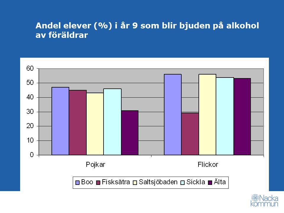 Andel elever (%) i år 9 som blir bjuden på alkohol av föräldrar
