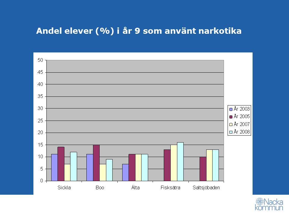 Andel elever (%) i år 9 som använt narkotika
