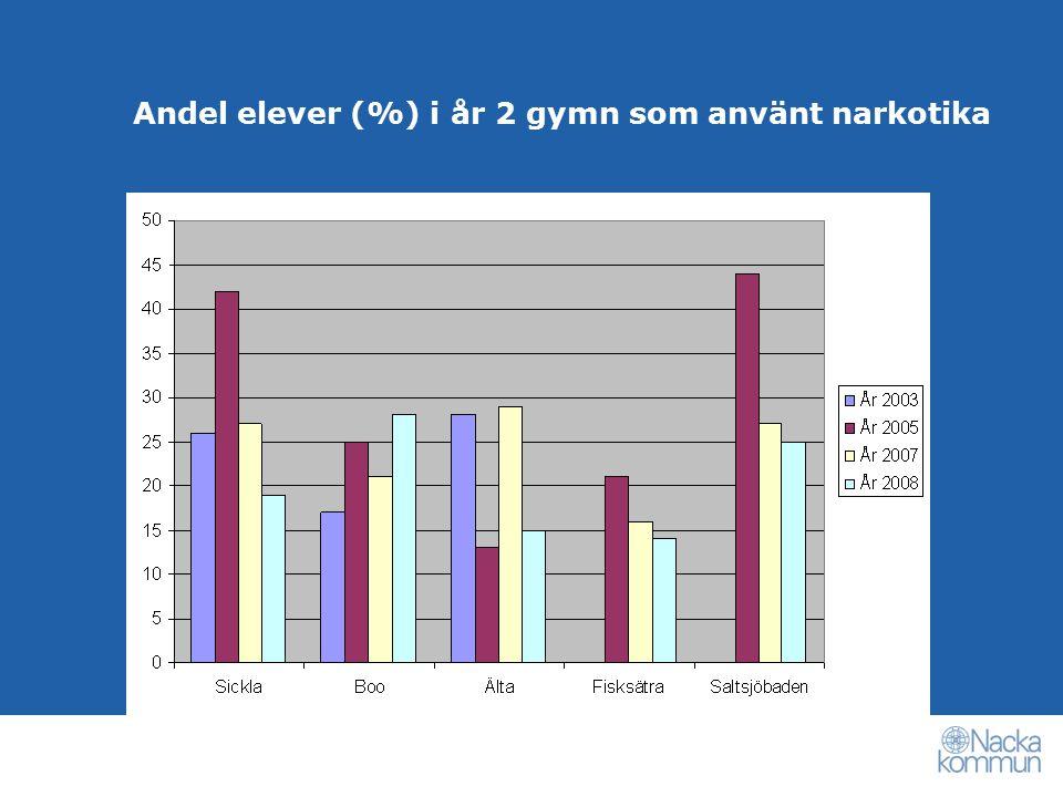 Andel elever (%) i år 2 gymn som använt narkotika