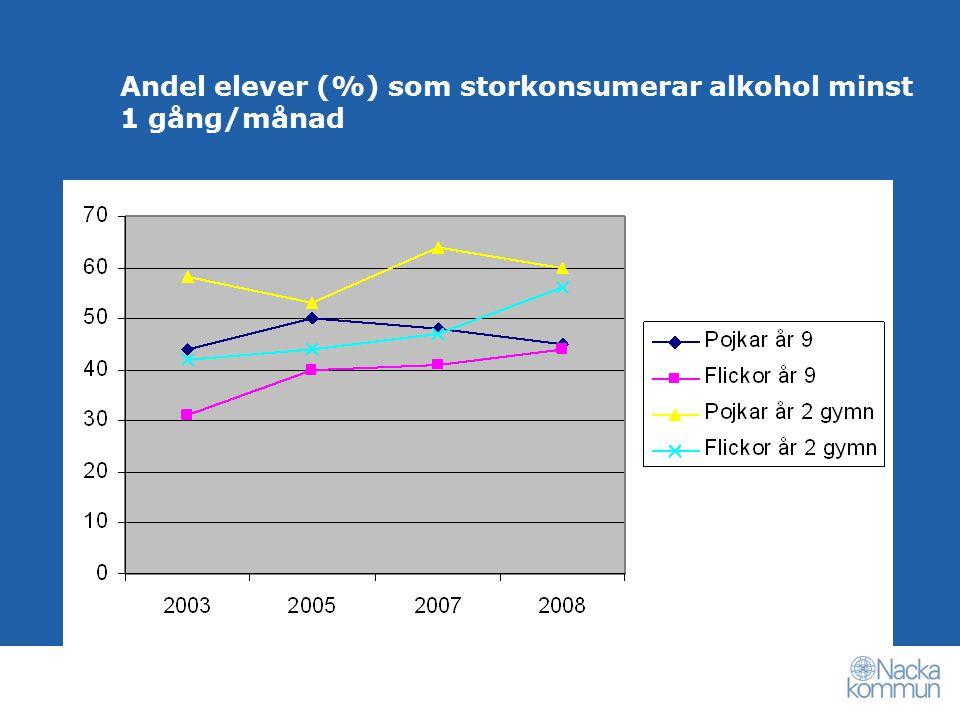 Andel elever (%) som storkonsumerar alkohol minst 1 gång/månad