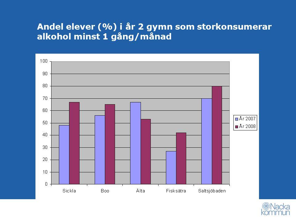 Andel elever (%) i år 2 gymn som storkonsumerar alkohol minst 1 gång/månad
