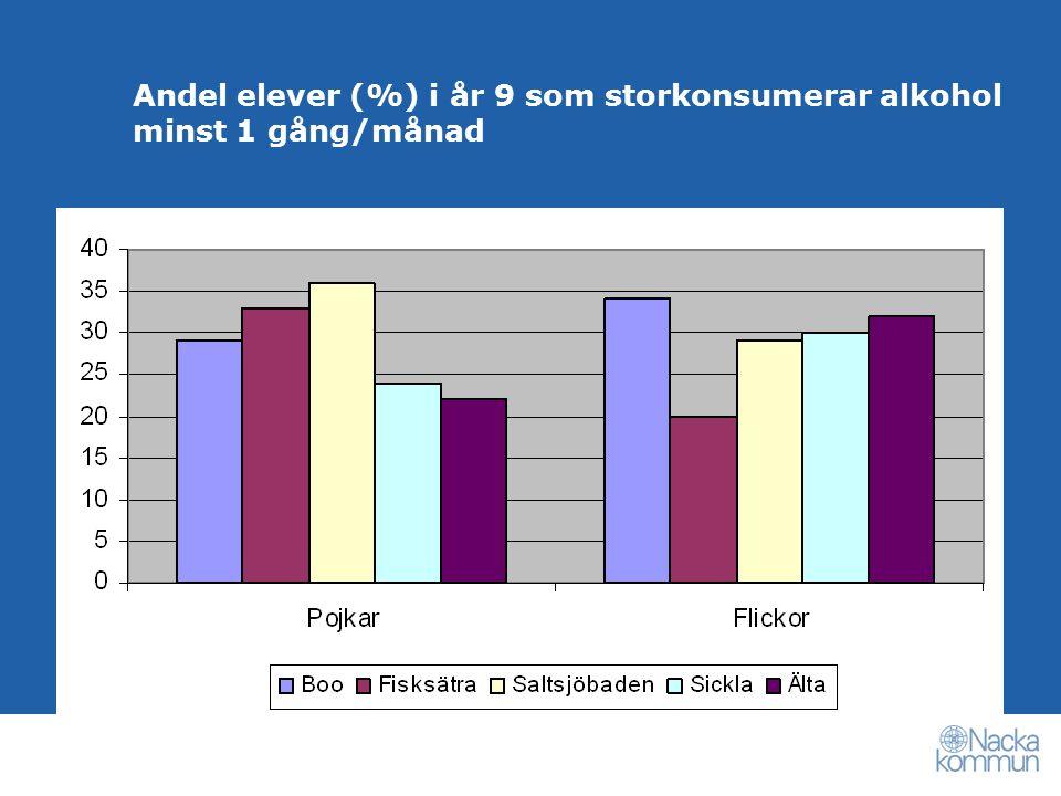 Andel elever (%) i år 9 som storkonsumerar alkohol minst 1 gång/månad
