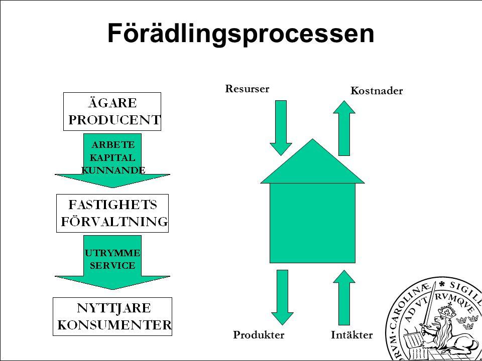Förädlingsprocessen Resurser ProdukterIntäkter Kostnader