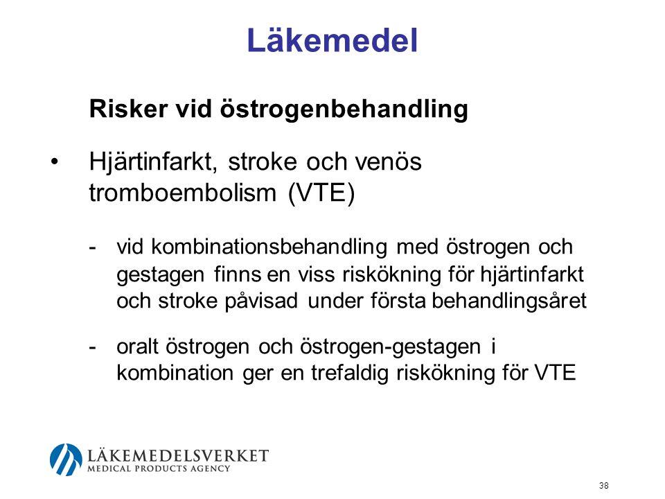 38 Läkemedel Risker vid östrogenbehandling Hjärtinfarkt, stroke och venös tromboembolism (VTE) -vid kombinationsbehandling med östrogen och gestagen finns en viss riskökning för hjärtinfarkt och stroke påvisad under första behandlingsåret -oralt östrogen och östrogen-gestagen i kombination ger en trefaldig riskökning för VTE