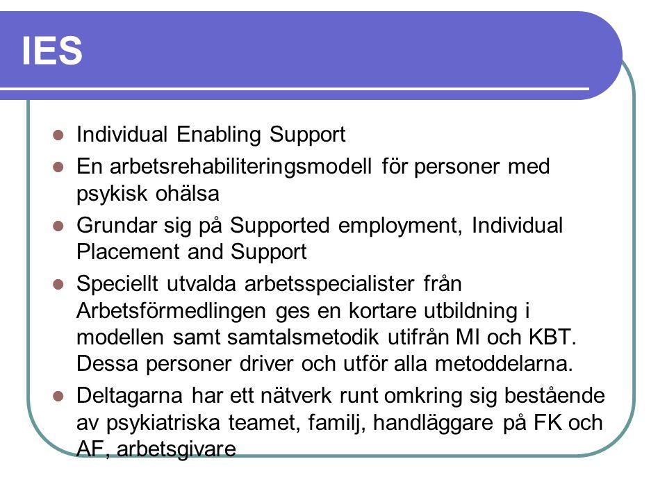 IES Individual Enabling Support En arbetsrehabiliteringsmodell för personer med psykisk ohälsa Grundar sig på Supported employment, Individual Placeme