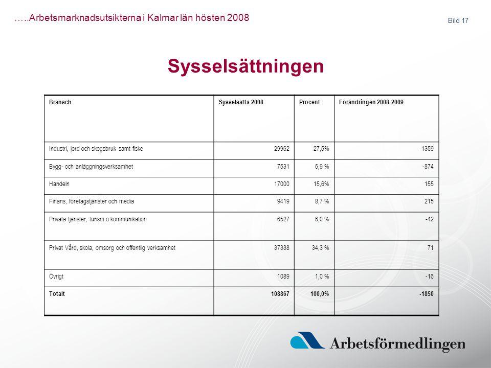 Bild 17 …..Arbetsmarknadsutsikterna i Kalmar län hösten 2008 BranschSysselsatta 2008ProcentFörändringen 2008-2009 Industri, jord och skogsbruk samt fi