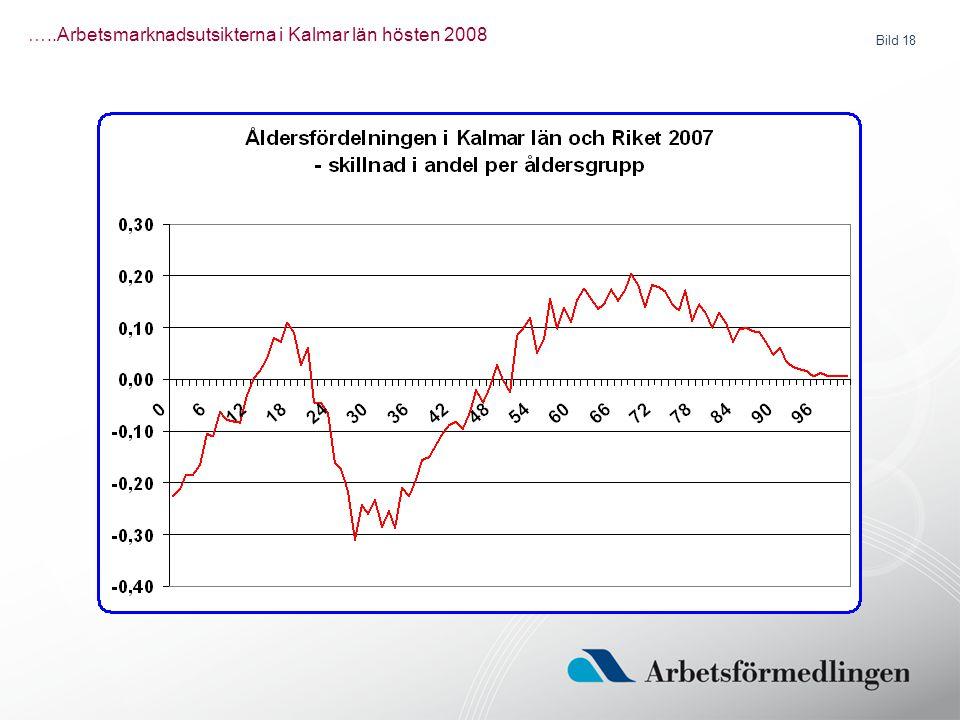 Bild 18 …..Arbetsmarknadsutsikterna i Kalmar län hösten 2008