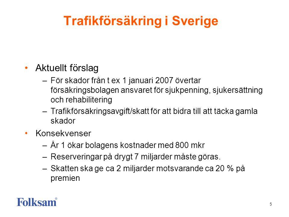 5 Trafikförsäkring i Sverige Aktuellt förslag –För skador från t ex 1 januari 2007 övertar försäkringsbolagen ansvaret för sjukpenning, sjukersättning och rehabilitering –Trafikförsäkringsavgift/skatt för att bidra till att täcka gamla skador Konsekvenser –År 1 ökar bolagens kostnader med 800 mkr –Reserveringar på drygt 7 miljarder måste göras.