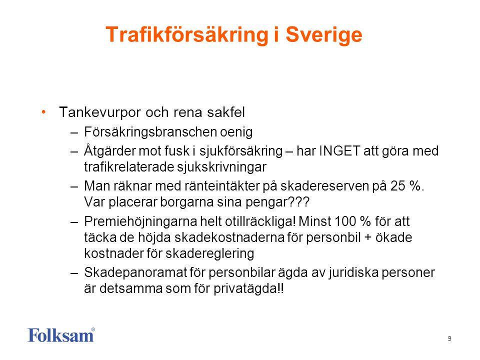 9 Trafikförsäkring i Sverige Tankevurpor och rena sakfel –Försäkringsbranschen oenig –Åtgärder mot fusk i sjukförsäkring – har INGET att göra med trafikrelaterade sjukskrivningar –Man räknar med ränteintäkter på skadereserven på 25 %.