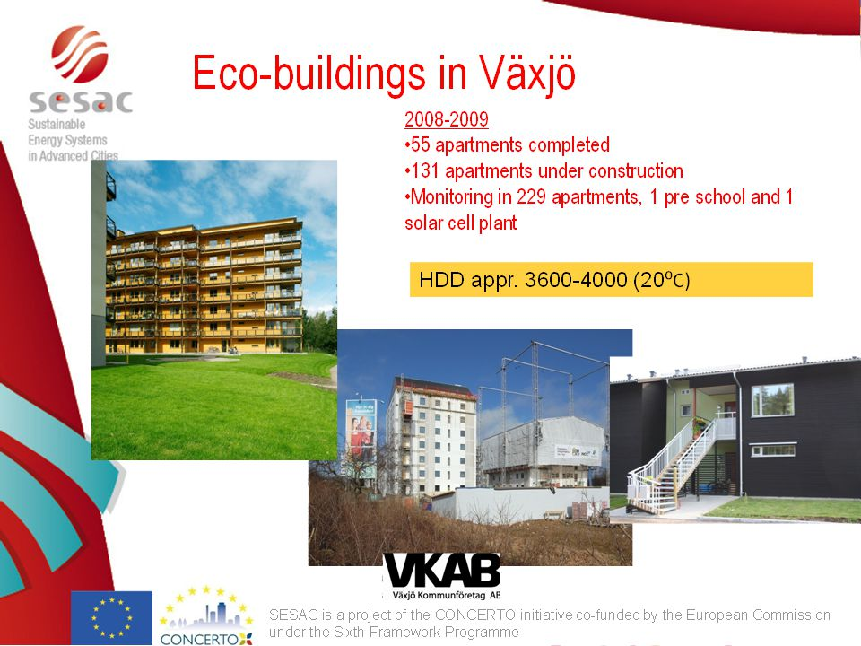 Eco-buildings in Växjö 2008-2009 55 apartments completed 131 apartments under construction Monitoring in 229 apartments, 1 pre school and 1 solar cell plant HDD appr.