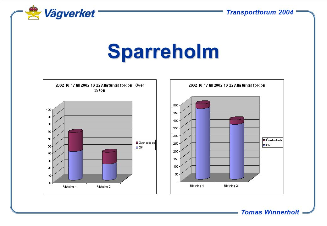 20 Tomas Winnerholt Transportforum 2004 Sparreholm
