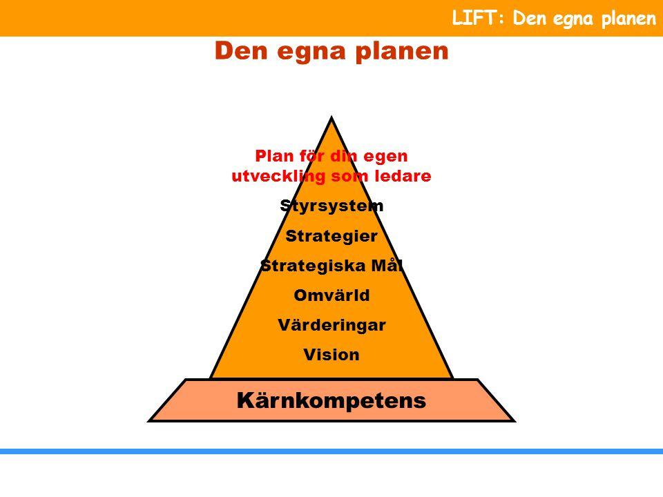 LIFT: Den egna planen Den egna planen skall omfattar de strategiska delarna av Triangeln.
