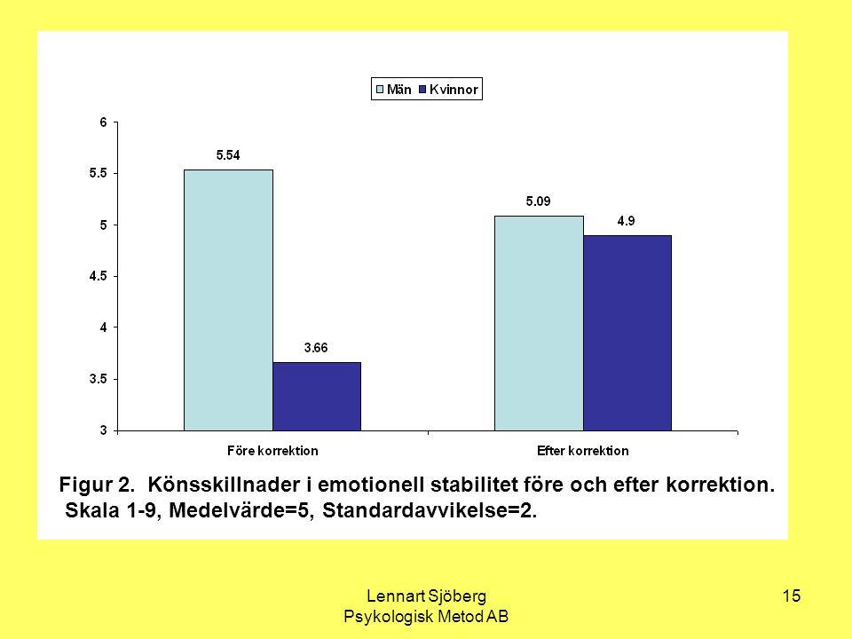 Lennart Sjöberg Psykologisk Metod AB 15 Figur 2. Könsskillnader i emotionell stabilitet före och efter korrektion. Skala 1-9, Medelvärde=5, Standardav