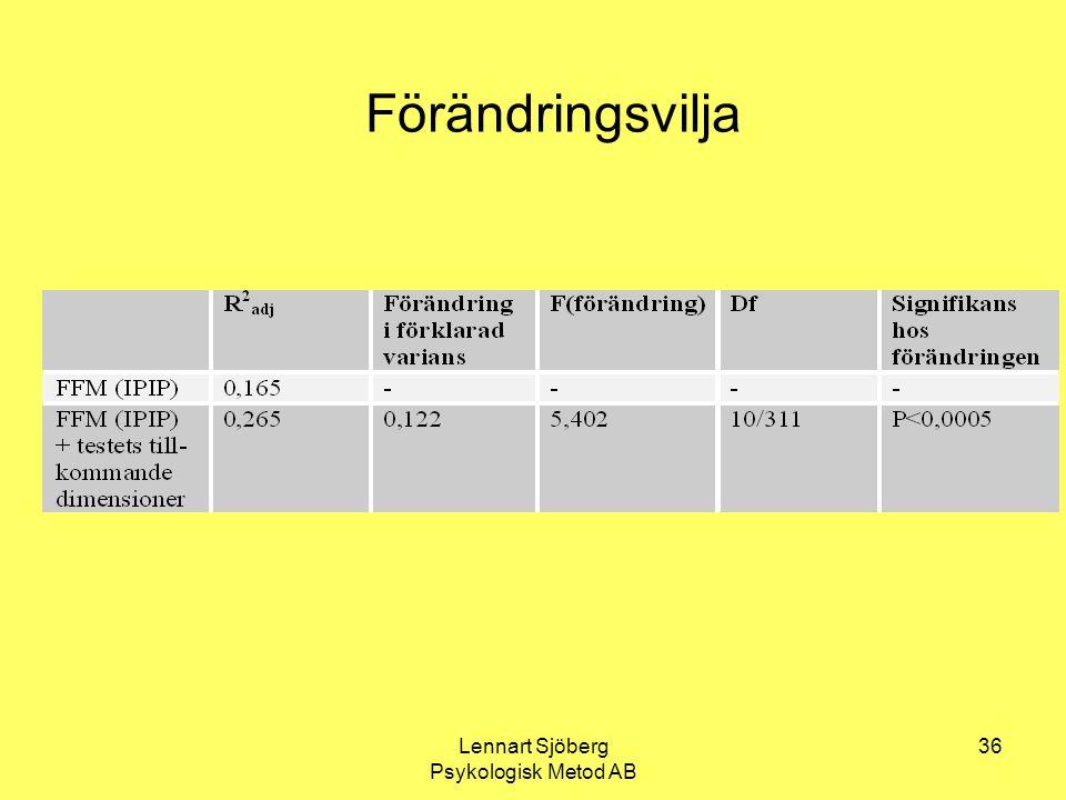 Lennart Sjöberg Psykologisk Metod AB 36 Förändringsvilja