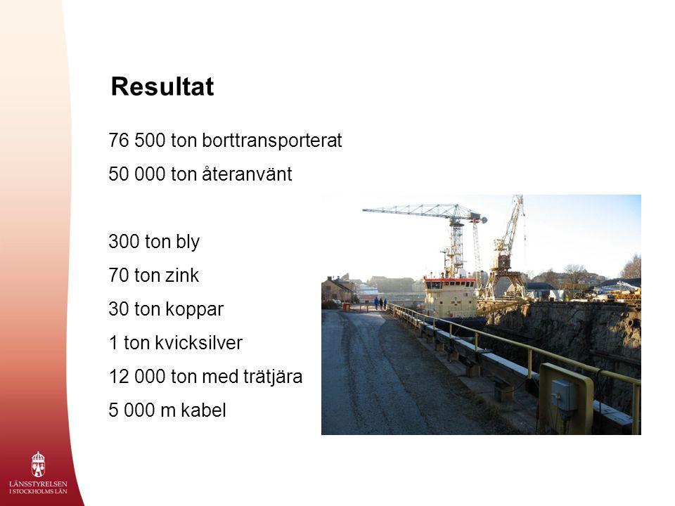 Resultat 76 500 ton borttransporterat 50 000 ton återanvänt 300 ton bly 70 ton zink 30 ton koppar 1 ton kvicksilver 12 000 ton med trätjära 5 000 m kabel