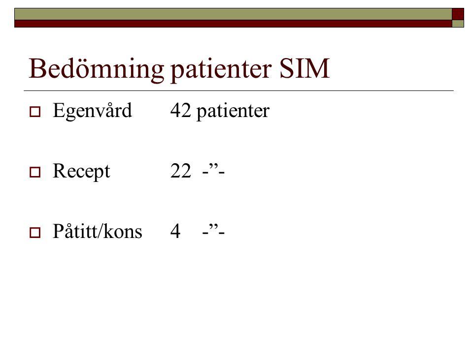 Bedömning patienter SIM  Egenvård42 patienter  Recept22 - -  Påtitt/kons4 - -